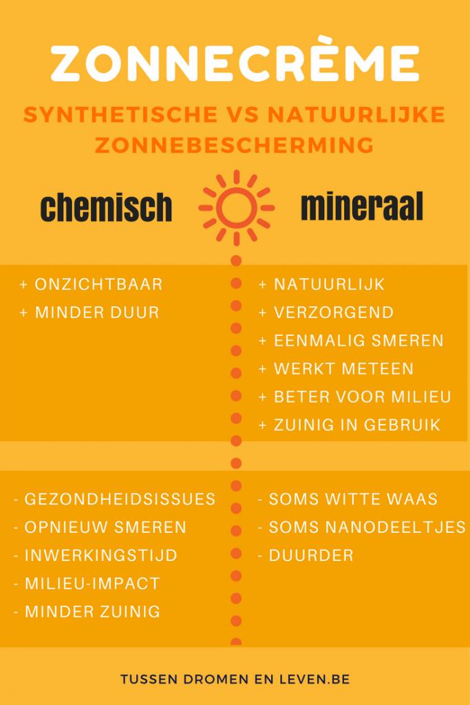 minerale zonnecrème
